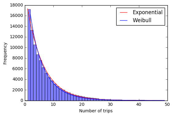 Histogram illustrating the exponential distribution of trpchain length
